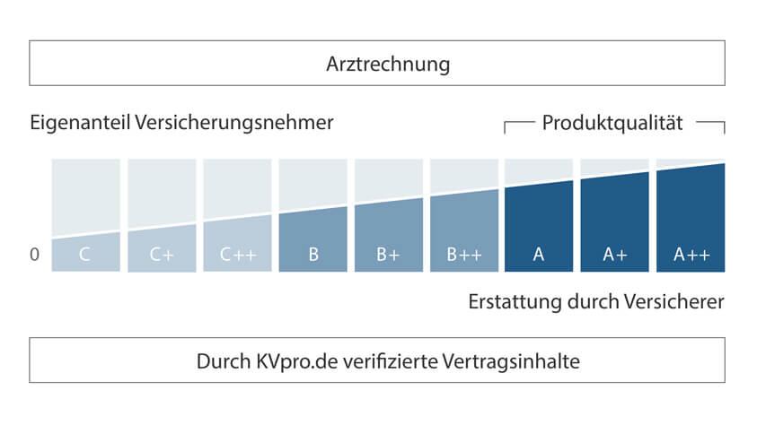 Erstattungsbarometer