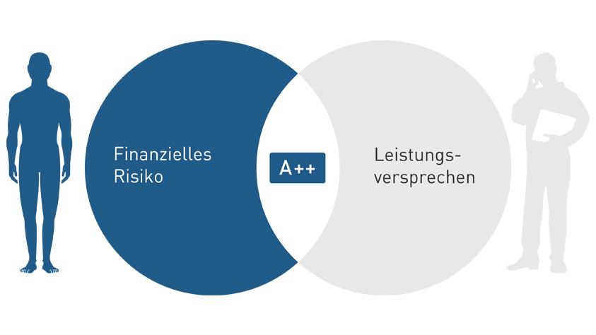 Verifizierung und Gütesiegel durch KVpro.de GmbH