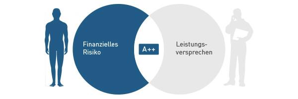 Neutrale Qualitätskontrolle auf Basis strikter KVpro.de Bewertungsrichtlinien.