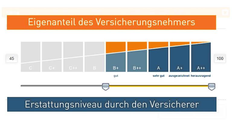 KVpro Erstattungsbarometer